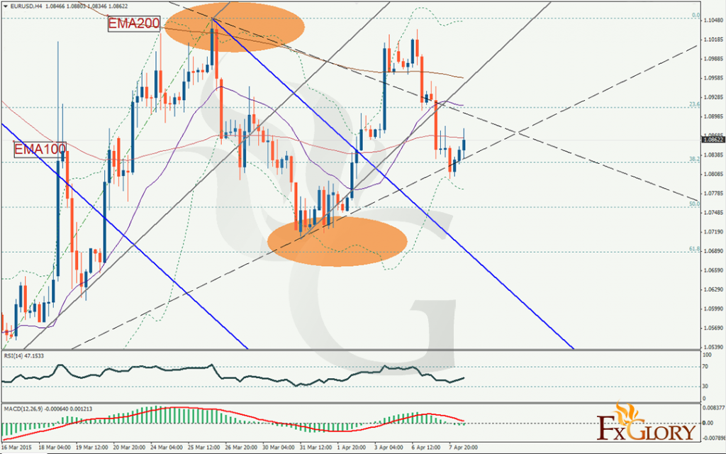 Technical Analysis of EURUSD