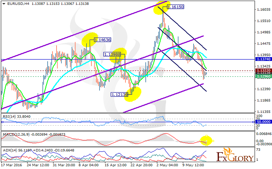Forex Trading Daily Chart