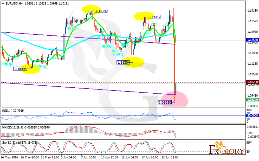 eurusd daily eurusd moved sideways yesterday creating a spinning top ...
