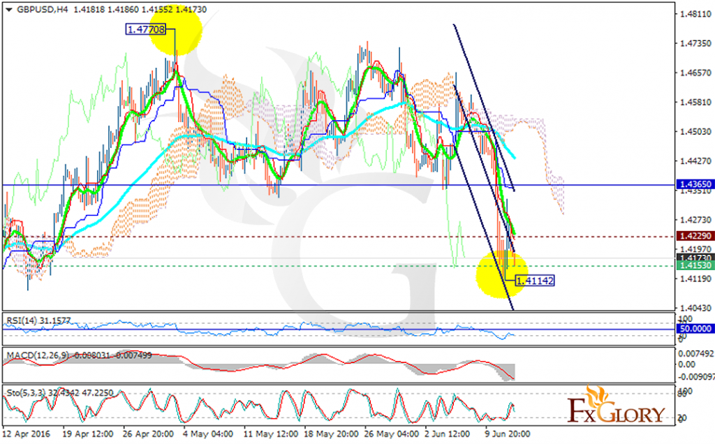 24/7 forex chart