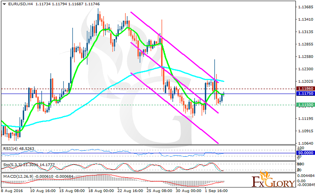 ... Online Forex Trading – Technical analysis of EURUSD dated 16.05.2016