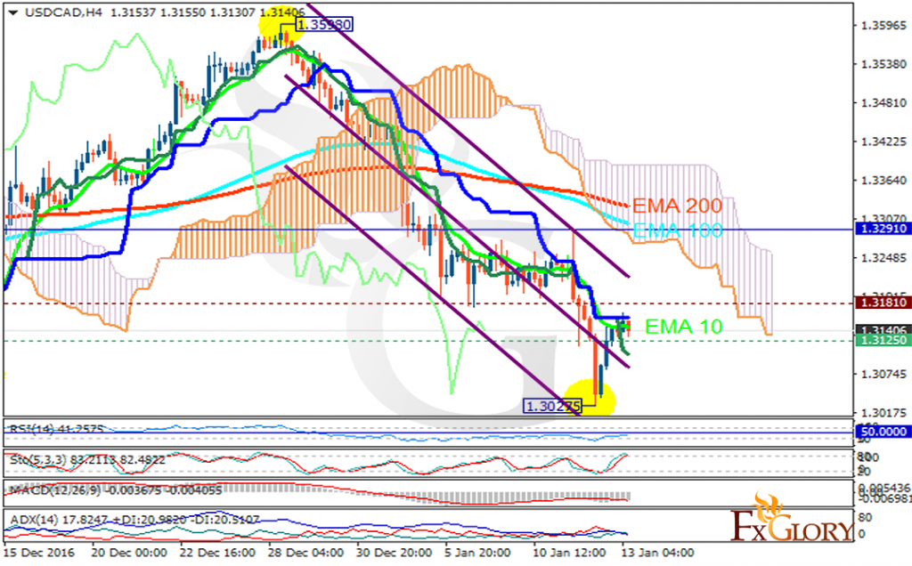 usdcad analysis