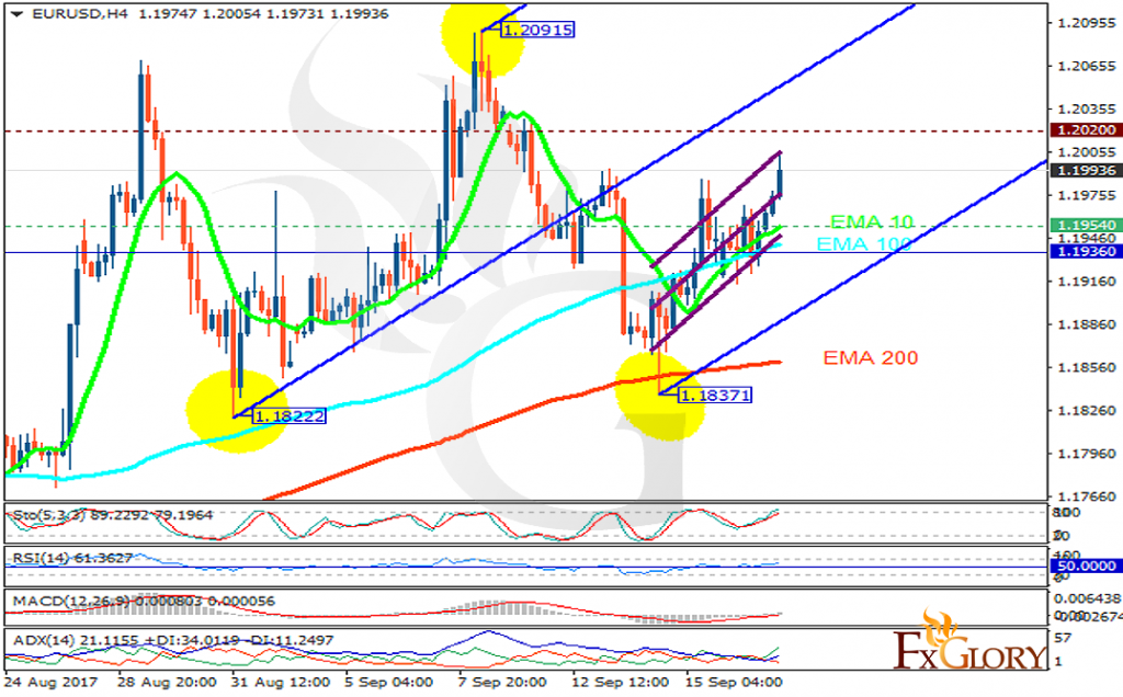 eurusd analysis