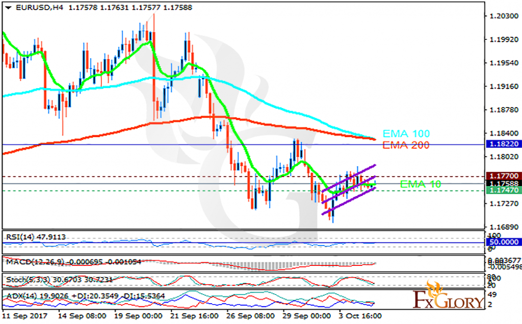 Eurusd forex analysis